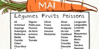 Fruits et légumes de saison, Mois de Mai