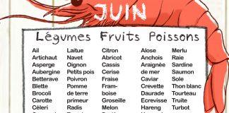 Fruits et l gumes de saison manger m diterran en - Fruit de saison juin ...