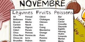 Fruits et légumes de saison, Mois de Novembre
