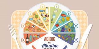 L'équilibre acido-basique !