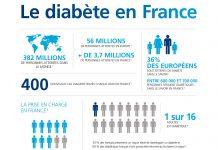 9 aliments que les diabétiques devraient éviter !