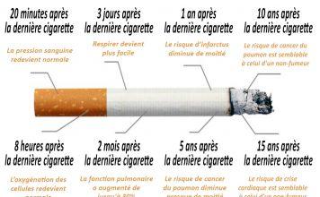 Voici ce qui se passe à partir du moment où on arrête de fumer !