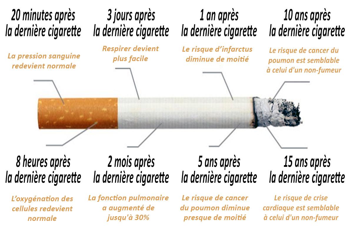 Dans quel temps saméliorera la peau si cesser de fumer