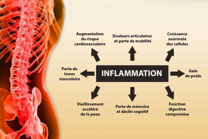7 façons efficaces de combattre l'inflammation !